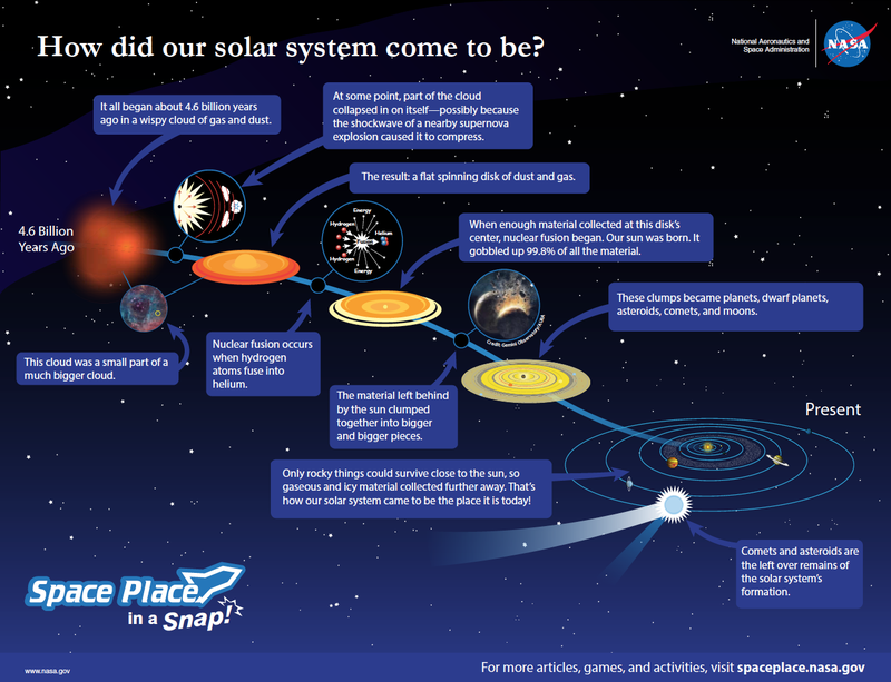 of our solar system formation theories - photo #17