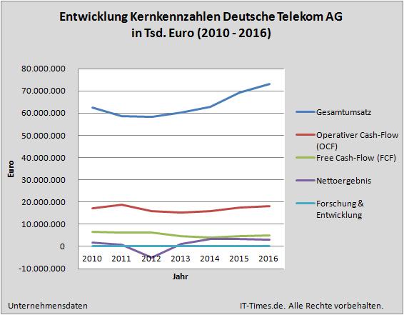 Deutsche Telekom Festnetz Und Mobilfunk Chef Deutschland Van Damme