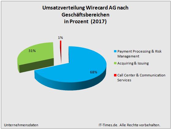 Wirecard Bank Geld Einzahlen