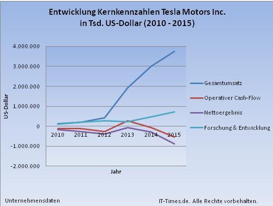 Tesla Motors In Der Zange Von Toyota Daimler Bmw Vw